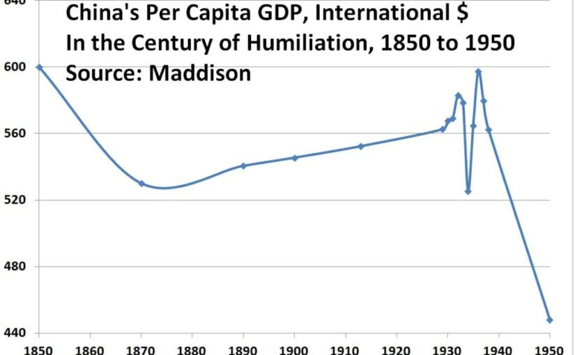 Four charts on the centenary of the founding of the Communist Party of China